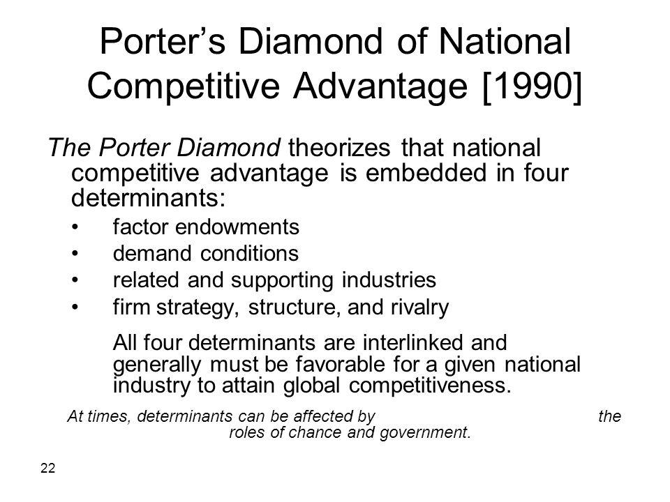 Porter's Diamond of National Competitive Advantage [1990]